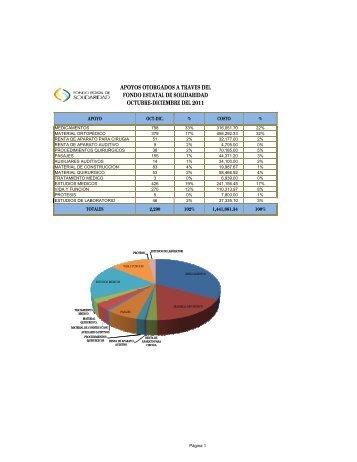 padron beneficiarios IV trim 2011 - Gobierno del Estado de Sonora