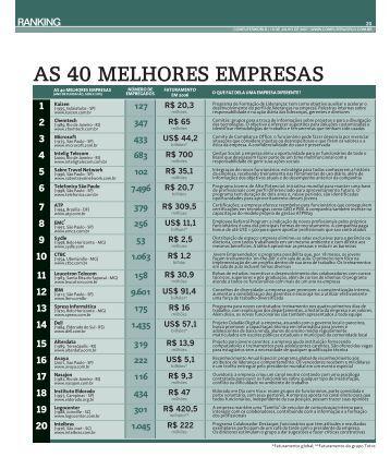 AS 40 MELHORES EMPRESAS - Computerworld