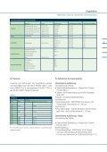 Kugelhähne - RMG-Gruppe - Seite 6