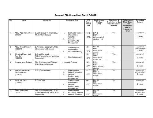 Renewal EIA Consultant Batch 3-2012