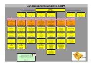 Organigramm LRA - Landkreis Neumarkt