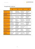 Typologie und Stress 10 - Esperanza, Beratung, Training, Coaching - Page 5