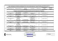 Lista rankingowa w ramach Działania 6.2 PO KL - EFS - Poznań