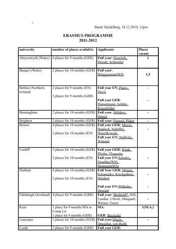 ERASMUS PROGRAMME 2011-2012
