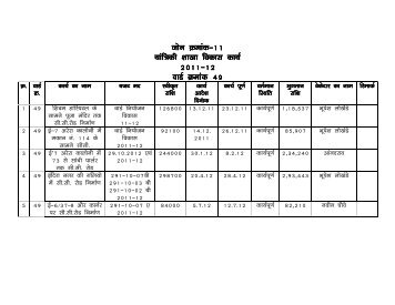 List - Bhopal Municipal Corporation