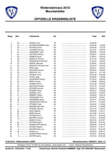 Ergebniss Wetterstein DamenHerren - Skiclub Partenkirchen