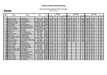 Deutsche Meisterschaften 2003 in Öhringen Senioren A - der TSG ...