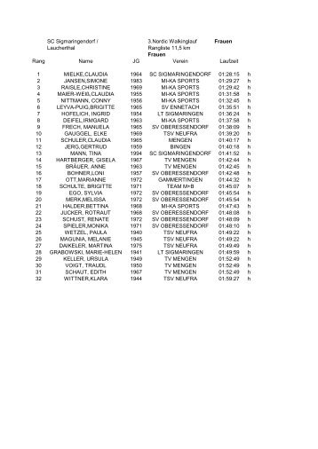 Siegerliste Frauen 11,5km 2012