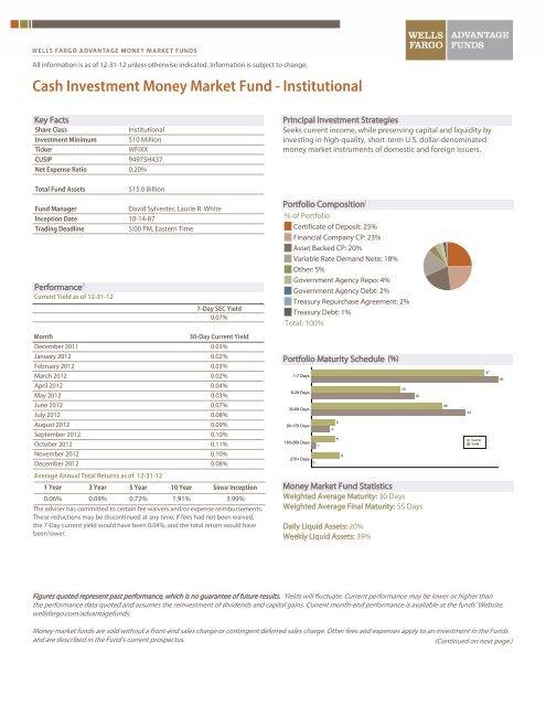 Cash Investment Money Market Fund - Wells Fargo Advantage Funds