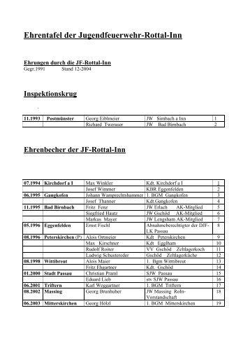 Ehrennadel der JF-Rottal-Inn in Gold - Jugendfeuerwehr Rottal-Inn