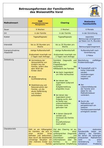 Vergleich der verschiedenen Betreuungsformen (PDF, 45 kB) - FAM
