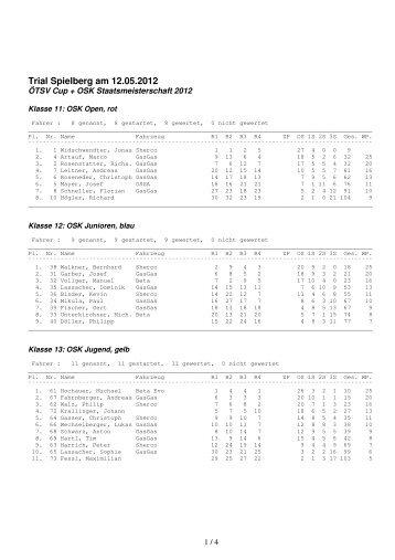 Ergebnisse 2012-05-12 Spielberg ÖTSV OSK
