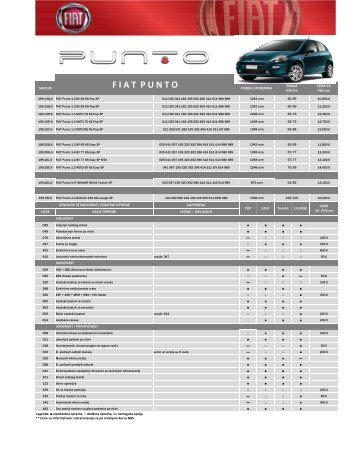 FIAT NEW PUNTO - Fiat Srbija