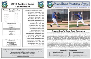 2010 Fantasy Camp Leaderboard - Milwaukee Brewers