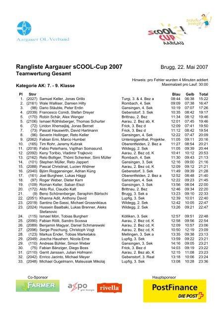 Rangliste Aargauer SCOOL Cup 2007