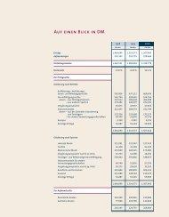 Bilanz zum 31. Dezember 2000