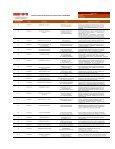 Lista Completa de Proyectos - M+H Ingenieros - Page 2