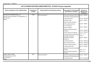 LIST OF BODIES NOTIFIED UNDER DIRECTIVE : 97/23/EC ...