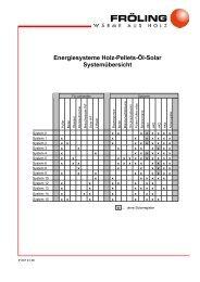 Energiesysteme Holz-Pellets-Öl-Solar Systemübersicht