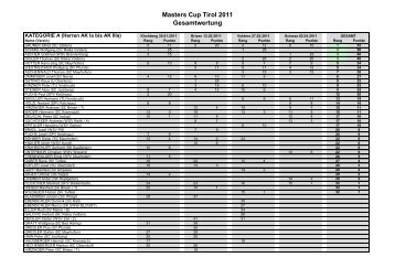 Masters Cup Tirol 2011 Gesamtwertung