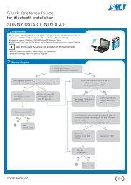 Sunny Data Control 4.0 - SMA Solar Technology AG