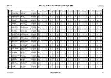 Histo-Cup Austria - Gesamtwertung Anhang K 2011