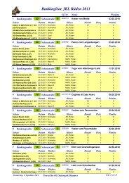 Rankingliste JKL Rüden 2011 - OG Naturpark Dümmer