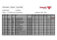 SListe Stand 8.3 KT+ABC+S1 - Schmolke Carbon