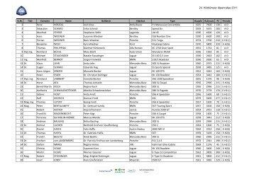 Starterfeld 2011 zum Download! - Kitzbüheler Alpenrallye