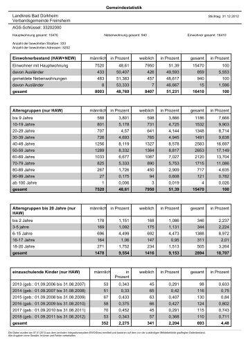 Gemeindestatistik Landkreis Bad Dürkheim Verbandsgemeinde ...