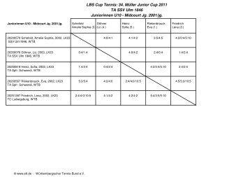 Ergebnisse LBS 2011 - LBS Müller Junior Cup - TA SSV Ulm 1846