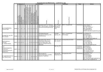 Energieberaternetz Mittelfranken - ausführliche Liste