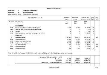 04. Verwaltungshaushalt 2012 - Stadt Wernigerode