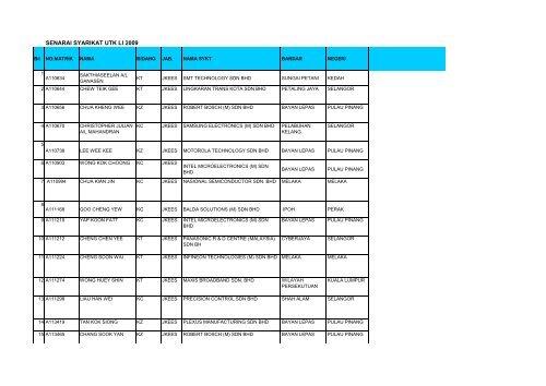 Senarai Syarikat Untuk Latihan Industri 2009