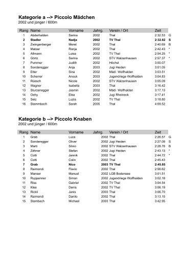 Rangliste 2009 - TV Thal
