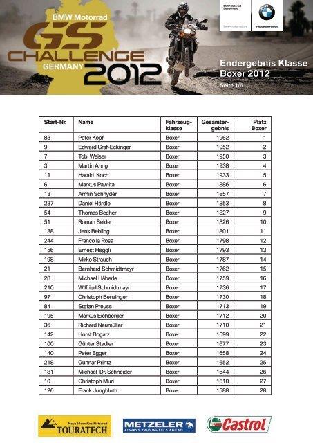 Ergebnis Klasse Boxer - BMW Motorrad Deutschland