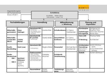 Verwaltung Mitbestimmung Planung und ... - Humpis-Schule