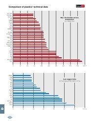 Comparison of plastics' technical data - GEHR