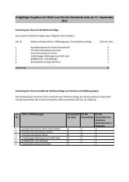 Ergebnisse Verteilung - Gemeinde Jade