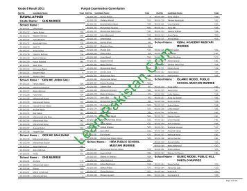 Rawalpindi Board 8th Class Result