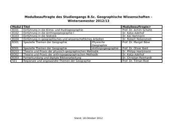Modulbeauftragten im B.Sc. Geographische Wissenschaften und M