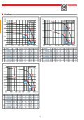 AXIAL-DACHVENTILATOREN HCTB - HCTT - Soler & Palau - Seite 7
