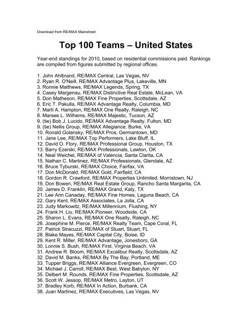Top 100 Teams – United States - Marti Hampton