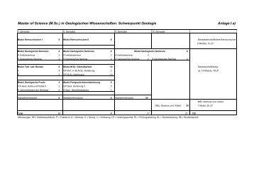 Anlage I a) Master of Science (M.Sc.) in Geologischen Wissenschaften