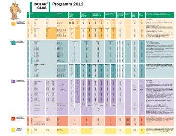 Produkte 2012: Die Isolar - Programmübersicht ... - Glas Natter GmbH