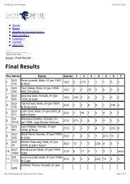 Final Results   Easter Regatta