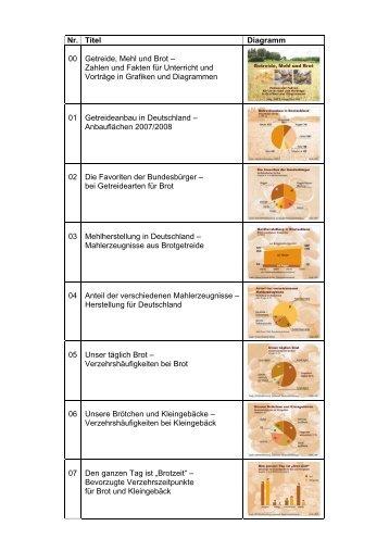 Nr. Titel Diagramm 00 Mahlen in Zahlen 01 Getreideanbau in ... - GMF