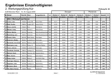 Ergebnisse Einzelvoltigieren - Voltigieren in Bayern