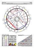 Muster-Berufshoroskop von Steffi Graf ansehen - Astro-Power - Seite 2