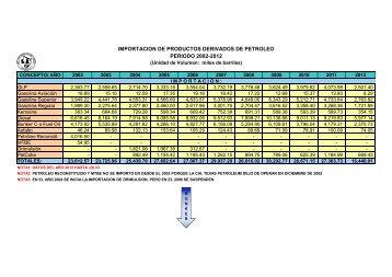 importacion de productos derivados de petroleo periodo 2002-2012